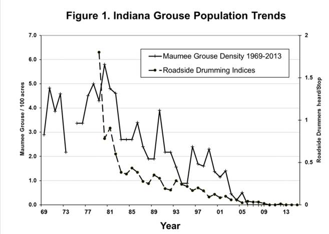 Indiana Trends